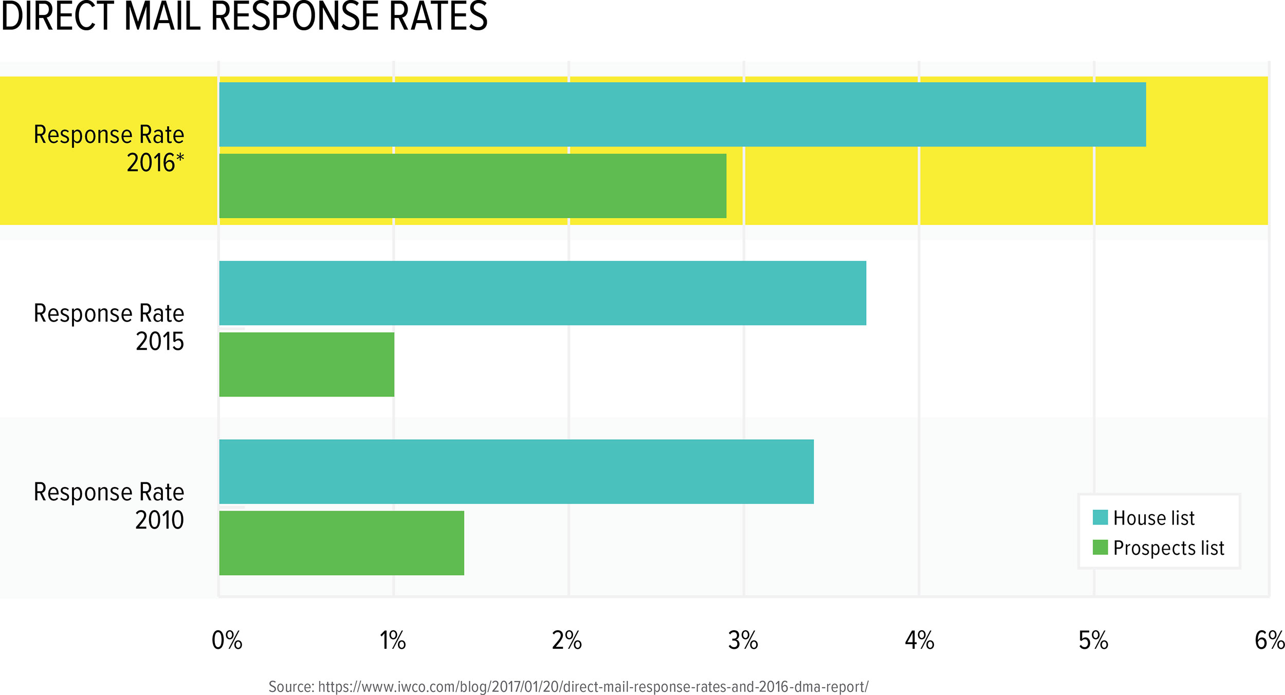 Response Rates for Direct Mail Continue to Rise According to DMA Report