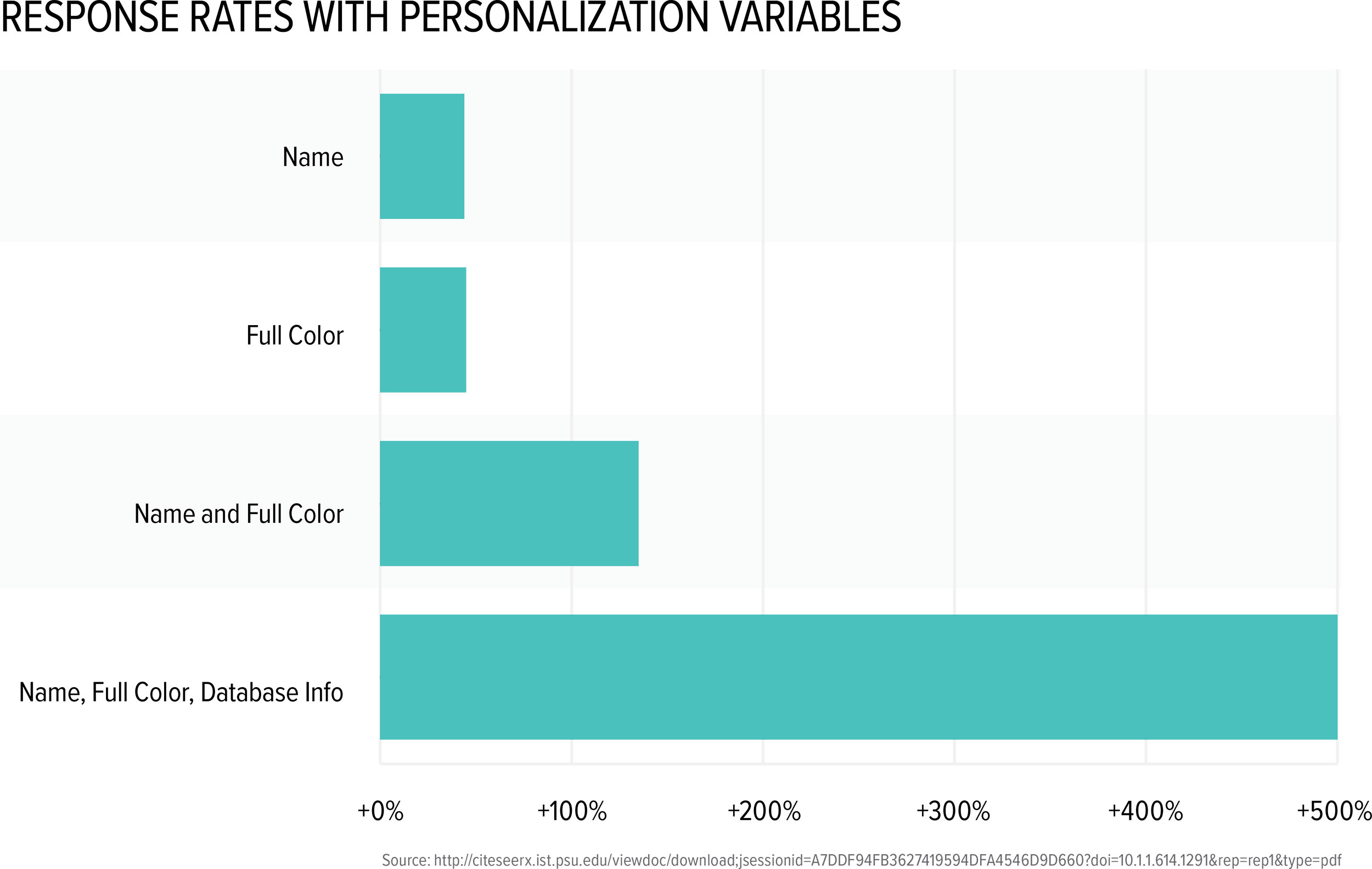 Study Proves Personalization Boosts Response Rates