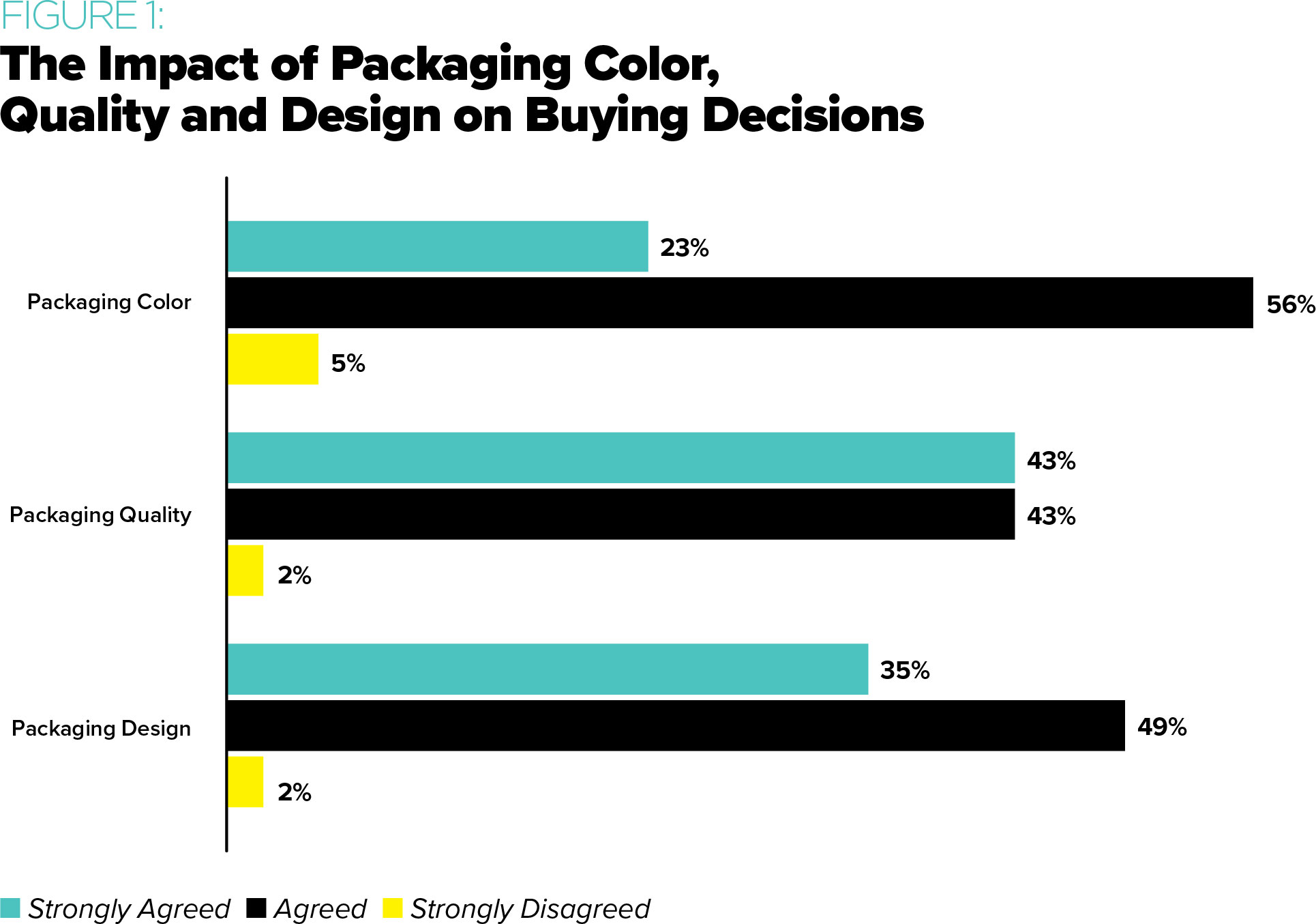 The Impact of Packaging Color, Quality and Design on Buying Decisions