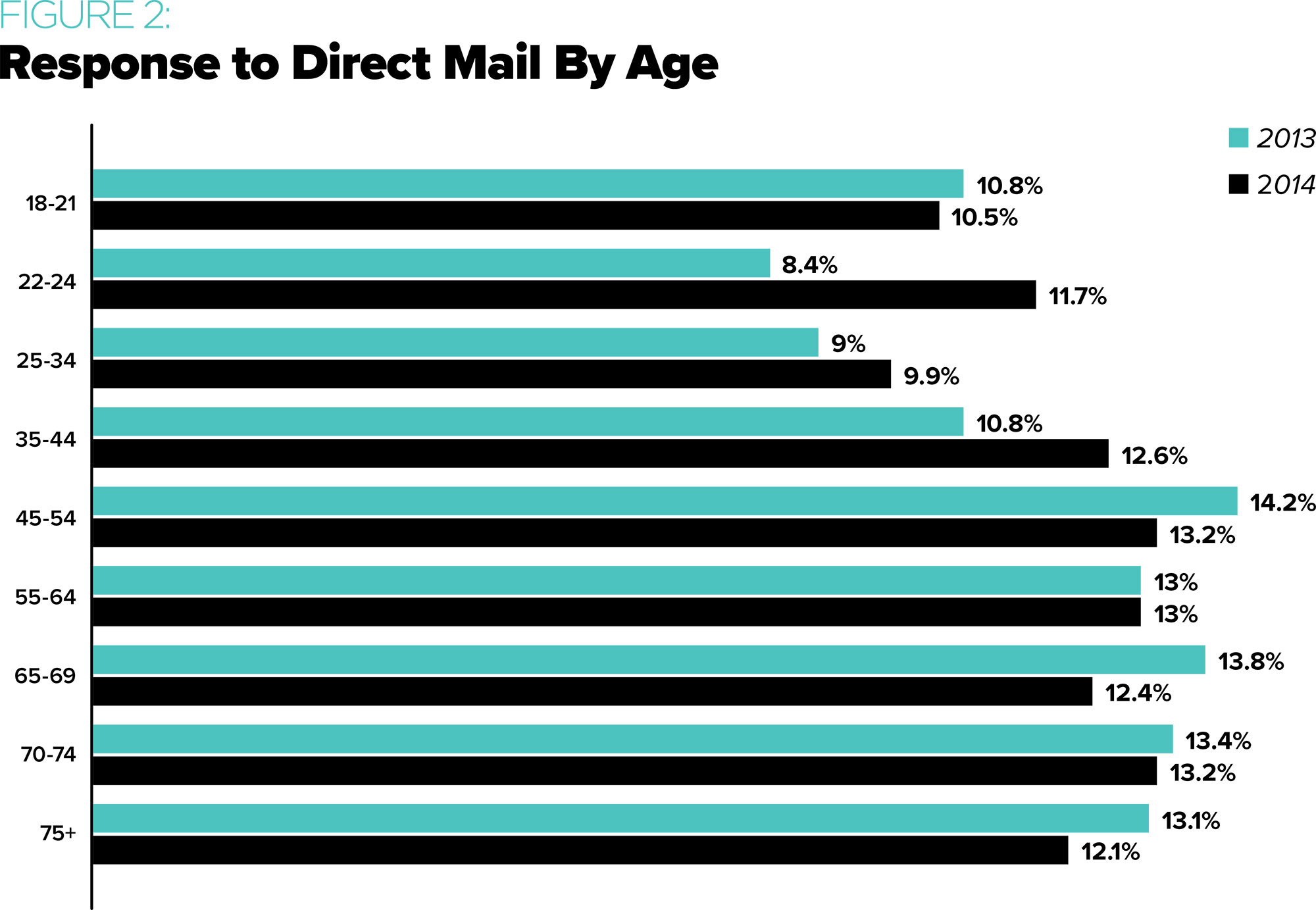 Response to Direct Mail By Age