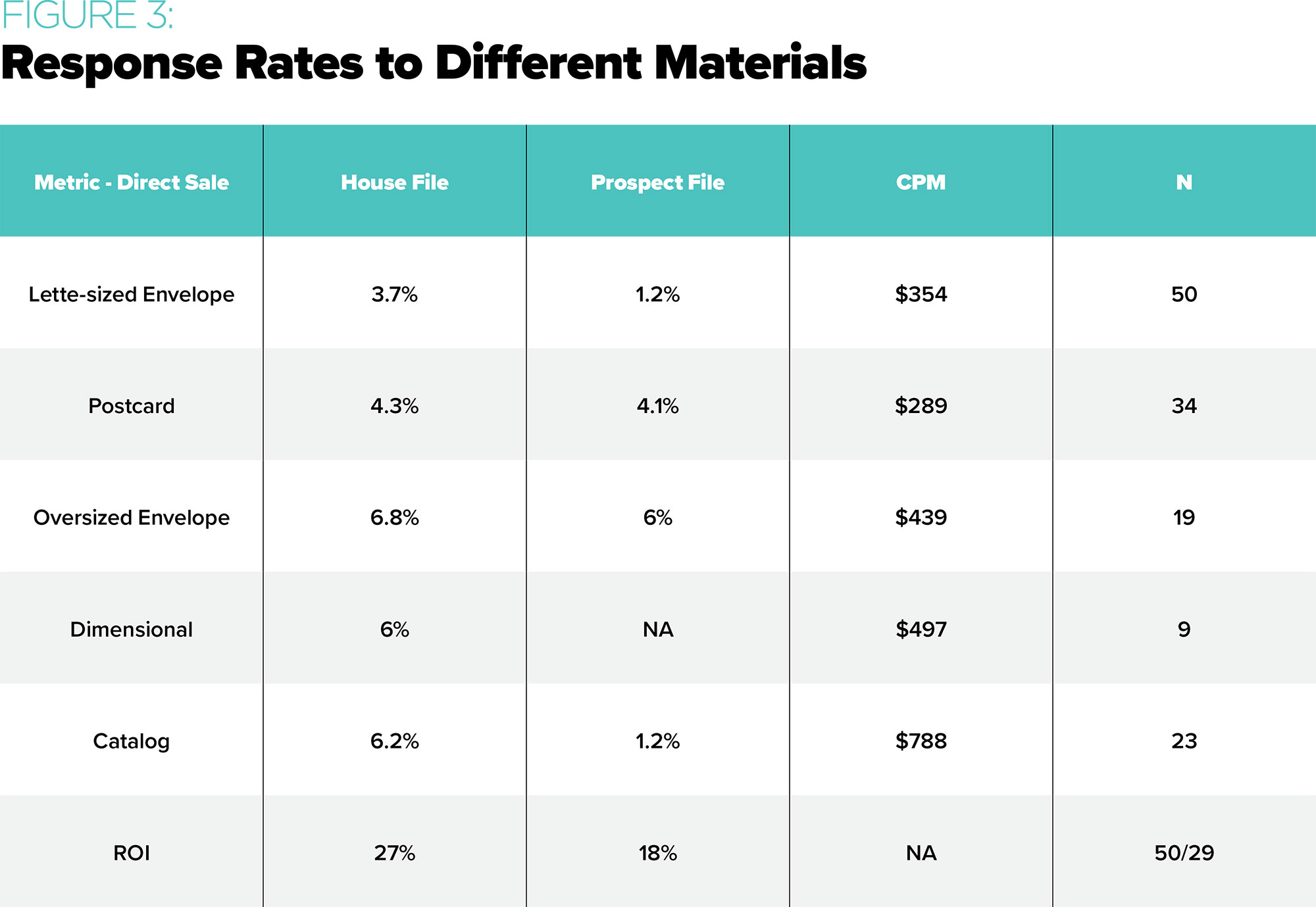 Response Rates to Different Materials