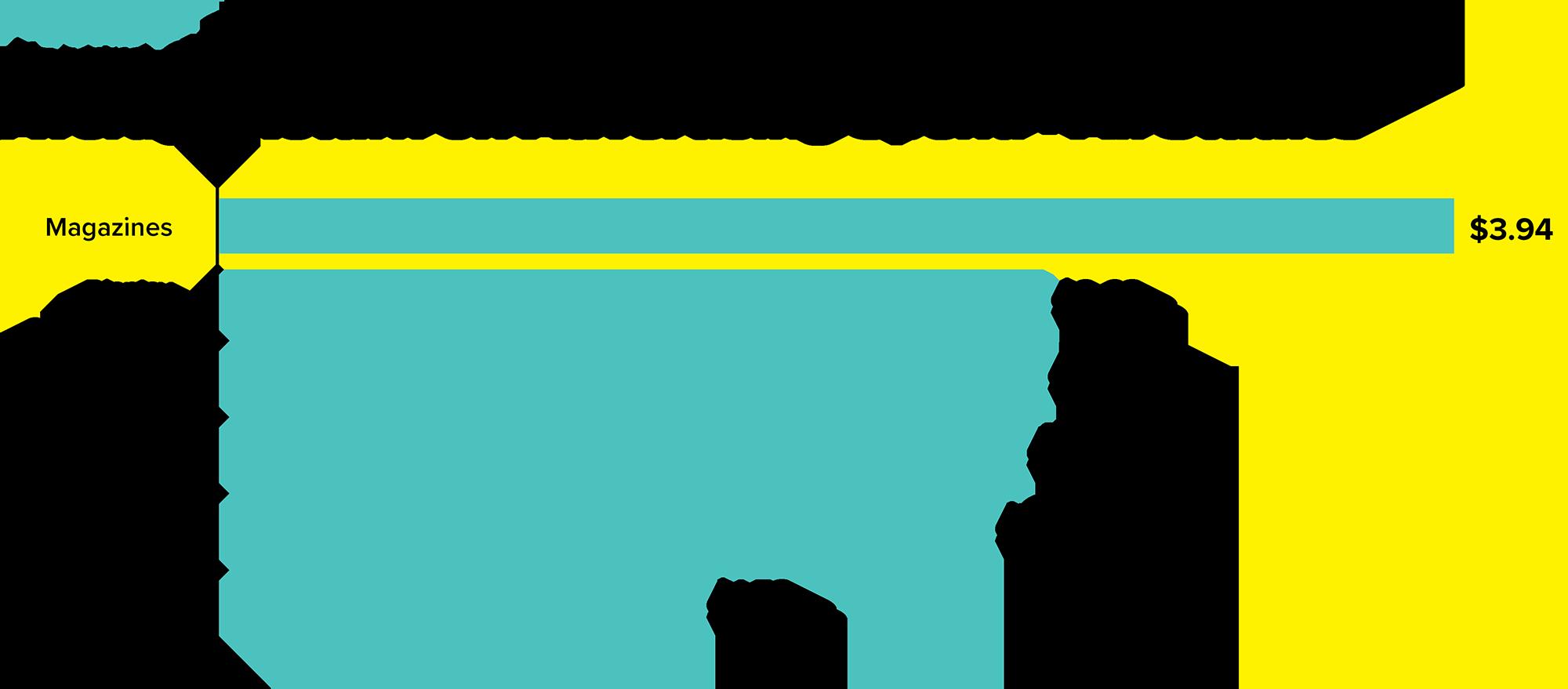 Average Return on Advertising Spend - All Studies