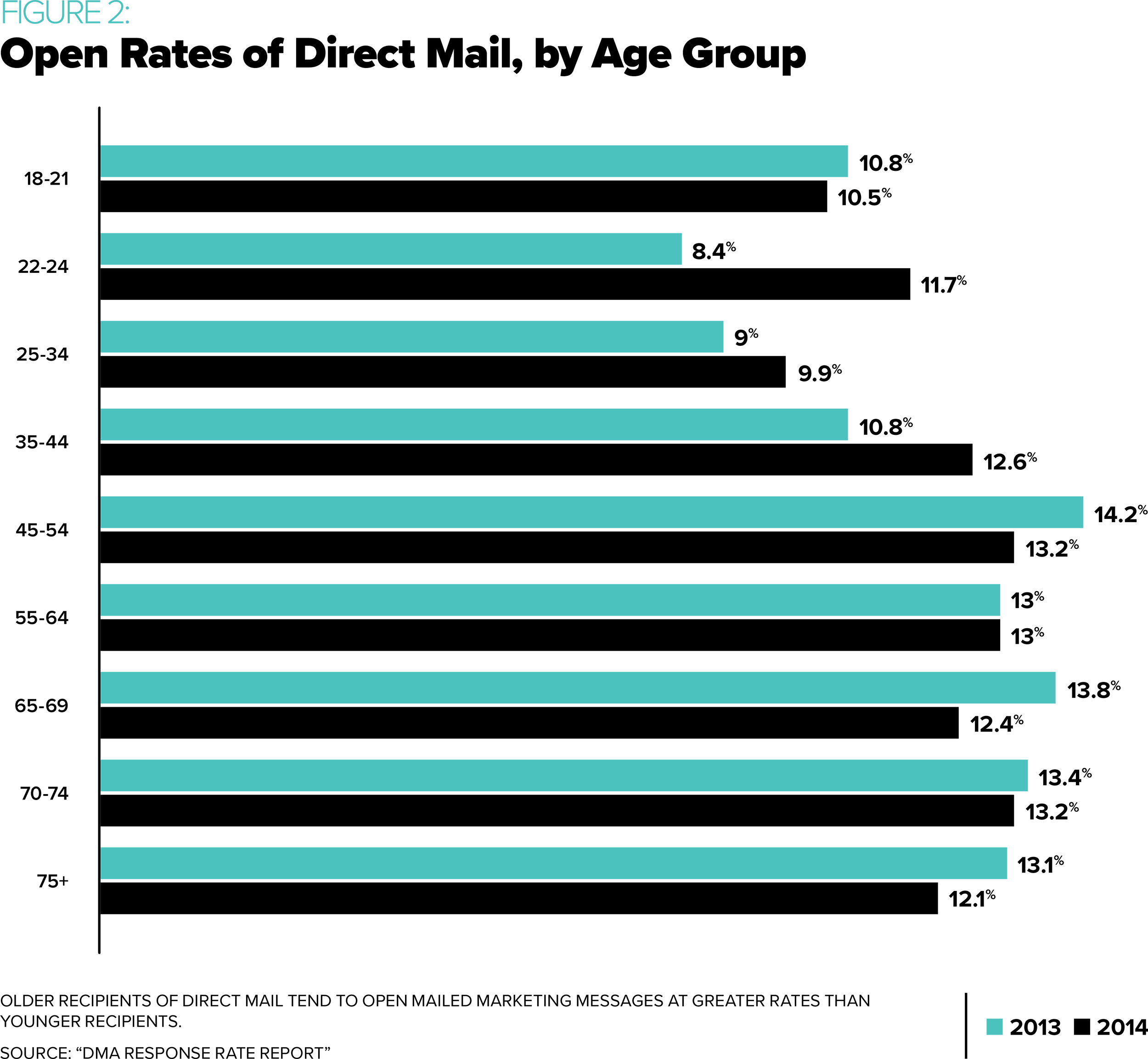 Open Rates of Direct Mail, by Age Group