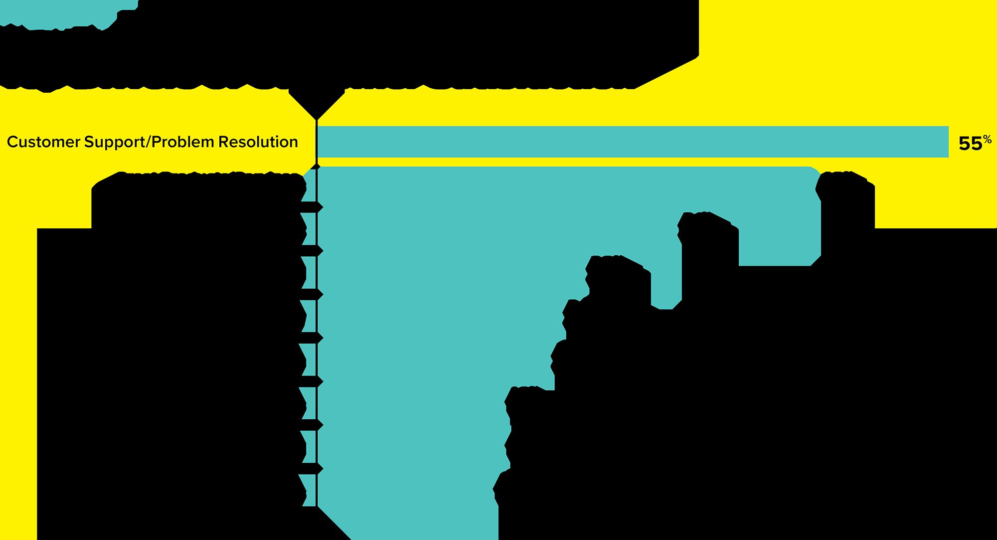 Top Drivers of Customer Satisfaction