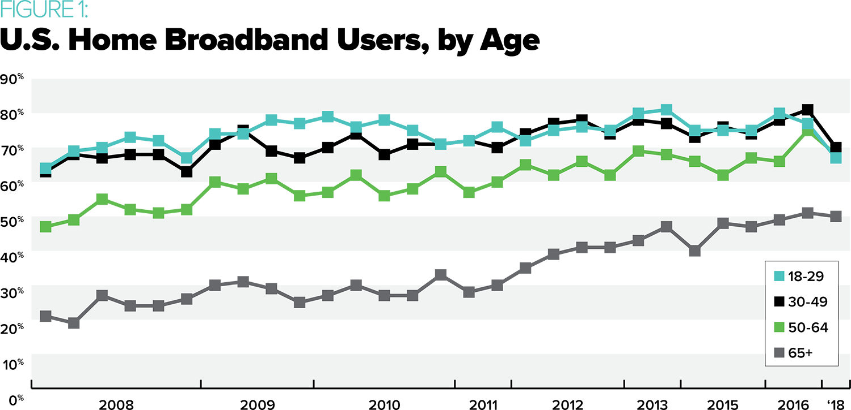 U.S. Home Broadband Users, by Age