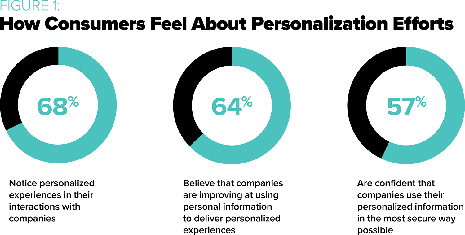 How Consumers Feel About Personalization Efforts