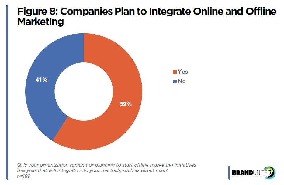 Figure 8: Integrating Online and Offline Marketing