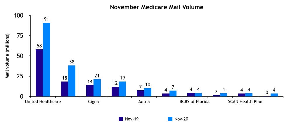 November Medicare Mail Volume