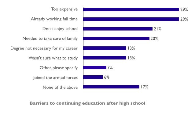 Barriers to continuing education after high school