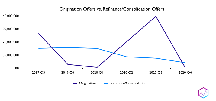 Origination Offers vs. Refinance/Consolidation Offers