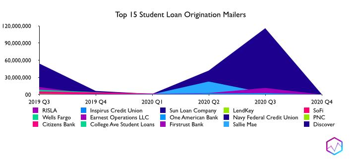 Top 15 Student Loan Origination Mailers