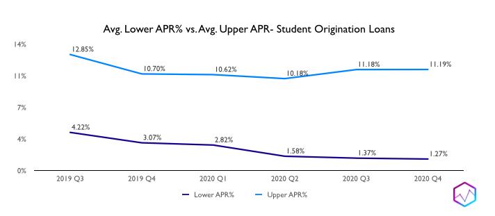 Avg. Lower APR% vs. Avg. Upper APR- Student Origination Loans