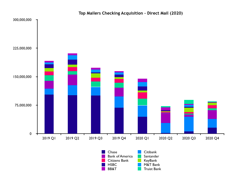 Top Mailers Checking Acquisition - Direct Mail 2020
